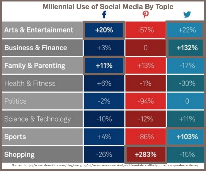 Millennial use of social media by platform
