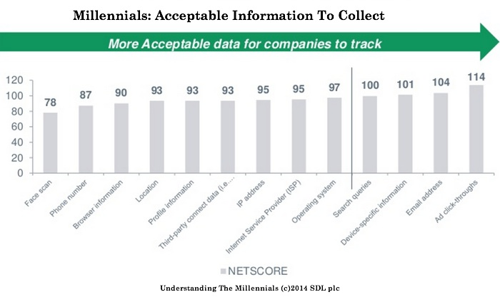 Millennials Acceptable Info to Collect-SDL-2014