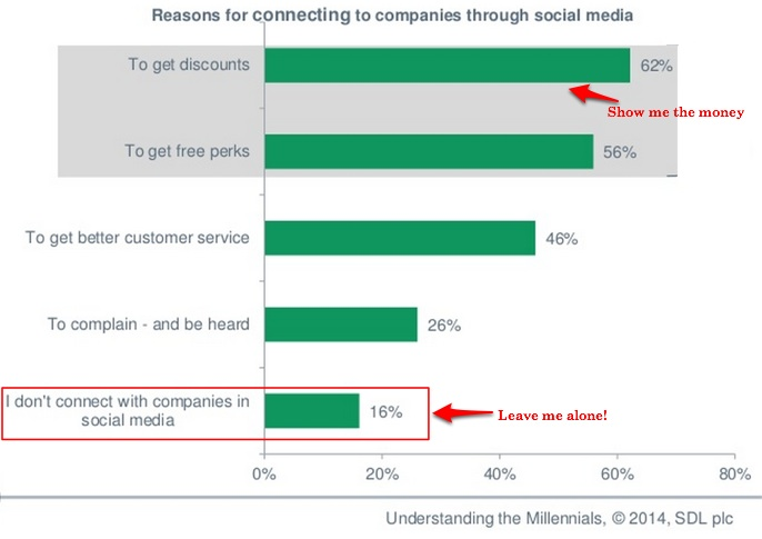 Millennials connect with firms on social media-sdl-2014-1