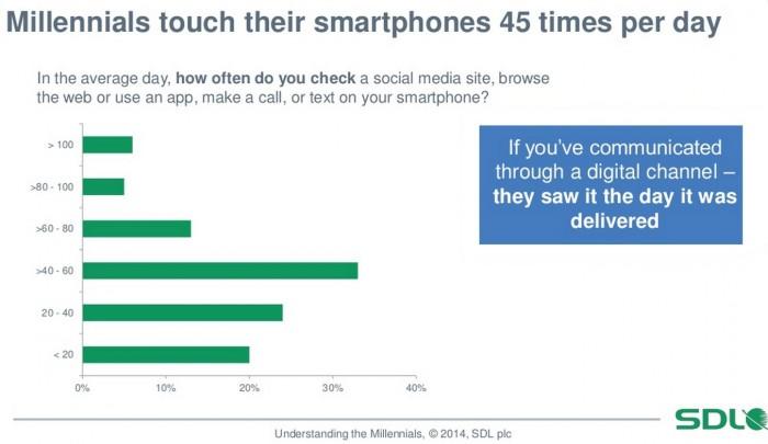 Millennials touch smartphones 45 times daily
