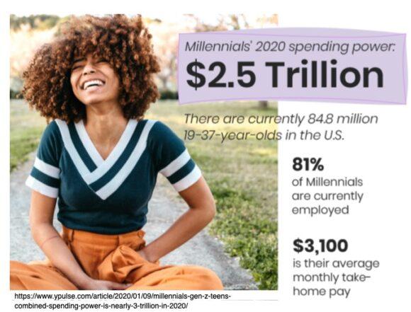 Millennials 2020 spending power
