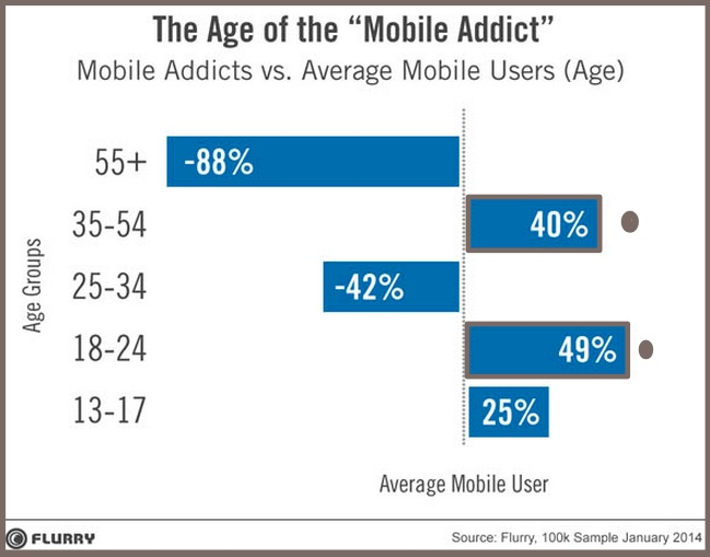 The State of Mobile 2014-App