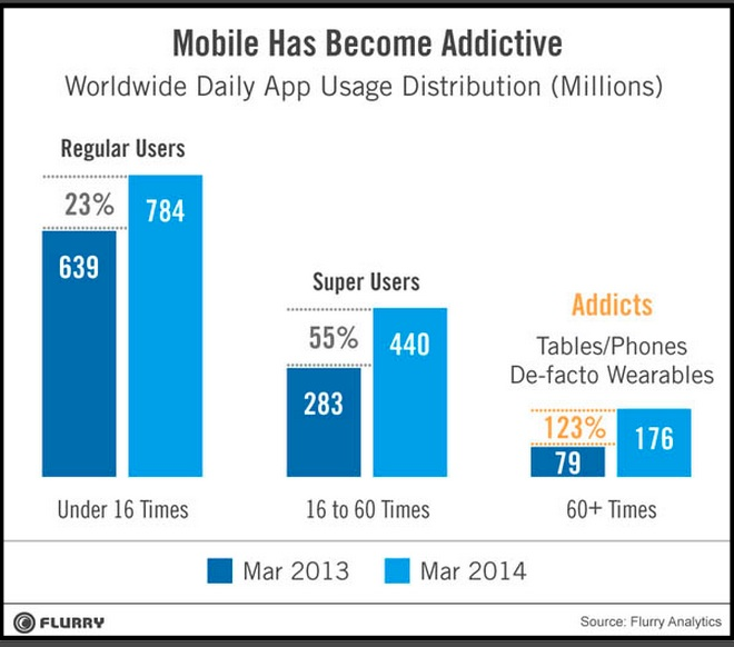 Mobile Addict -Flurry-2014