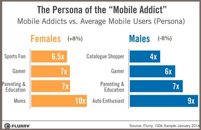 Mobile Addict Persona-2014-Flurry-2