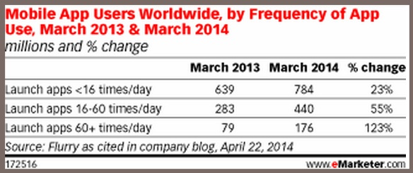 Mobile App Super Users - eMarketer-1