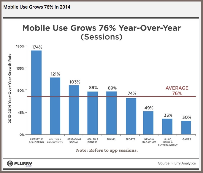 Mobile app trends 2015-Chart