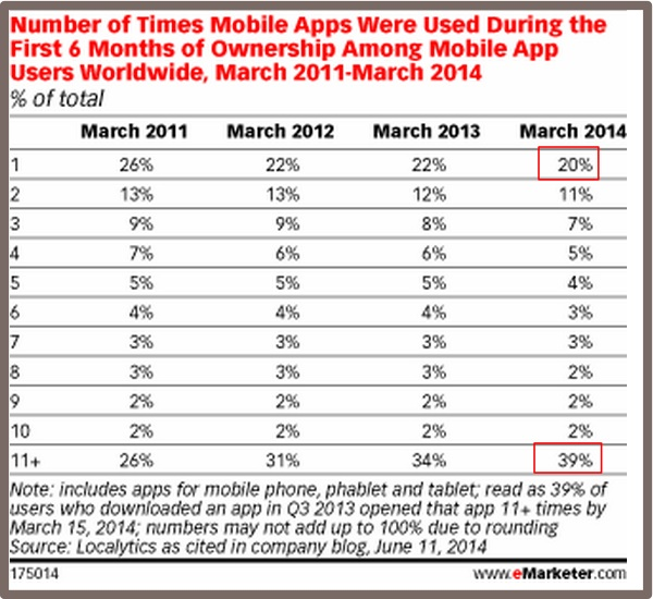 Mobile App Usage - eMarketer-1