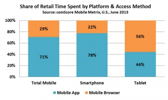 Mobile App versus Mobile Browser for Smartphone vs tablets