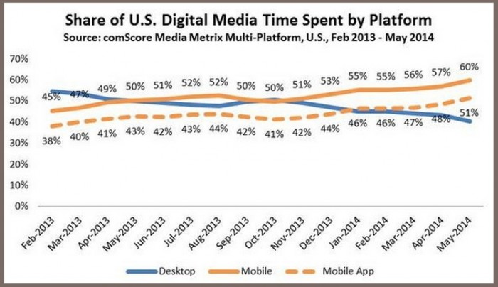The State of Mobile 2014