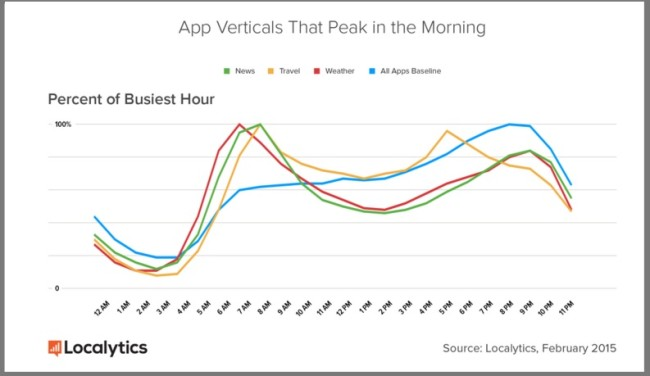 Mobile Apps The Peak in the am — Localytics-1