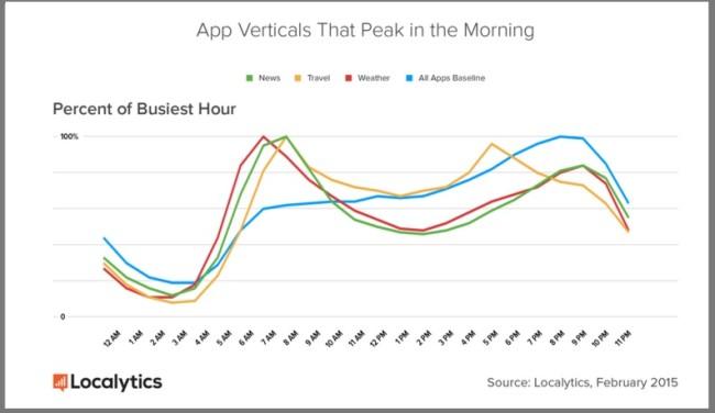 Mobile Apps The Peak in the am — Localytics-1