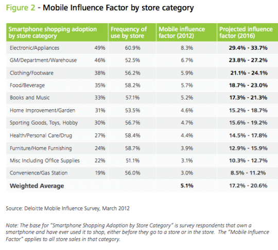 How mobile affect purchase by caegory via deloitte