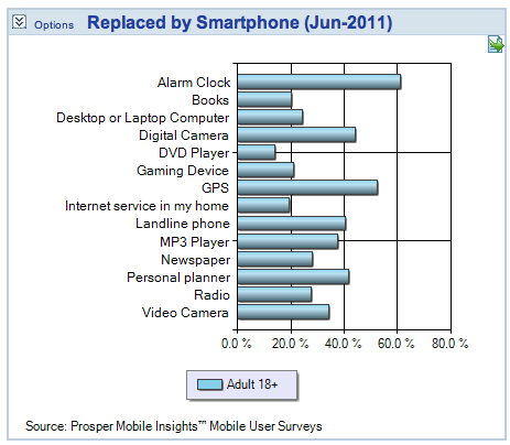 25 Mobile Research Charts to Guide Your 2012 Marketing ...