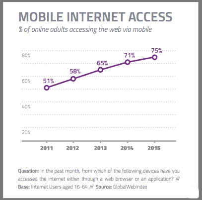 Mobile Internet Access