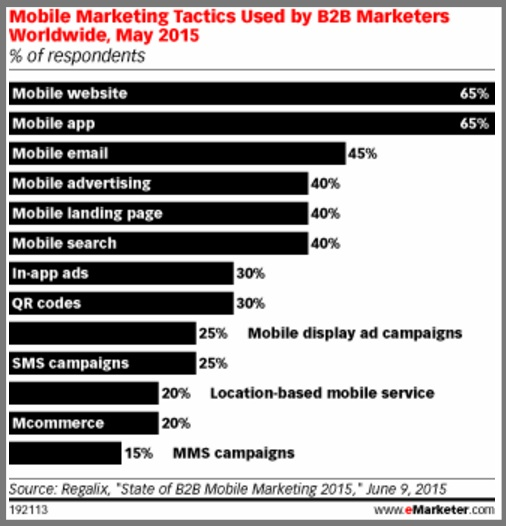 Mobile Marketing Charts Used By B2B Marketers - Chart