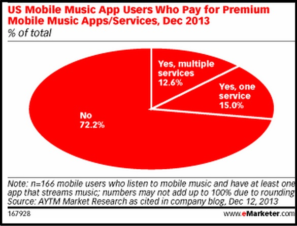 2014 Mobile Data-Pay for Music