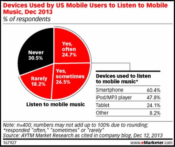 2014 Mobile Data-Music