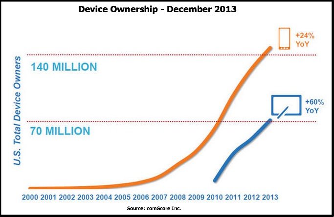 2014 Mobile Data-Smartphones and Tablets