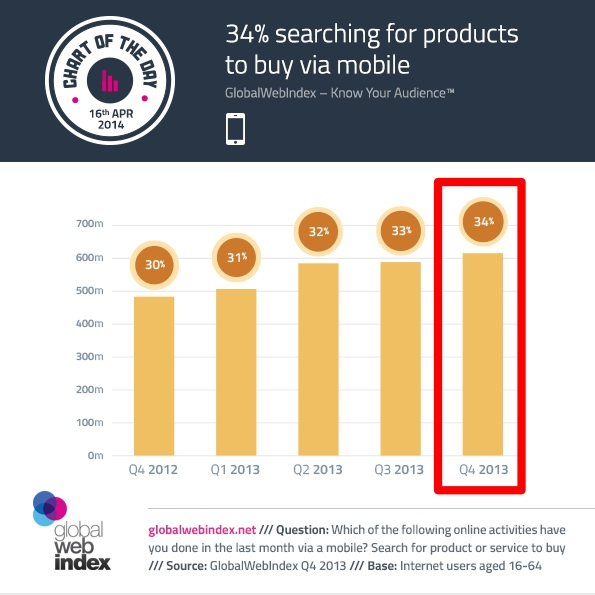 2014 Mobile Data- Mobile Purchase Research