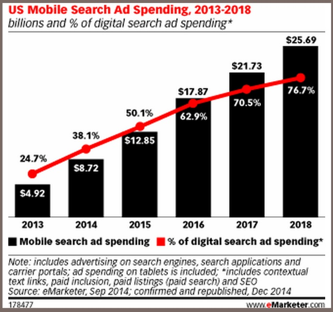 Mobile Search 2015 - eMarketer