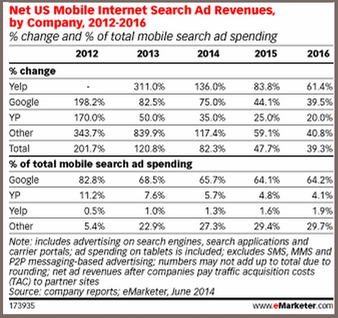 State of Mobile 2014-Search Ad