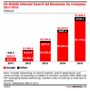 Mobile Search Advertising - eMarketer