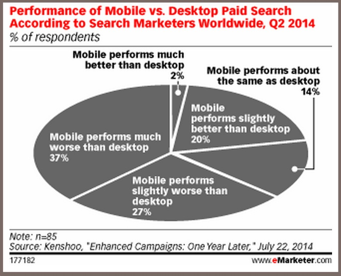 Mobile Search Performance-2014-eMarketer