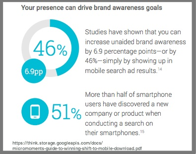 Mobile search improves brand awareness