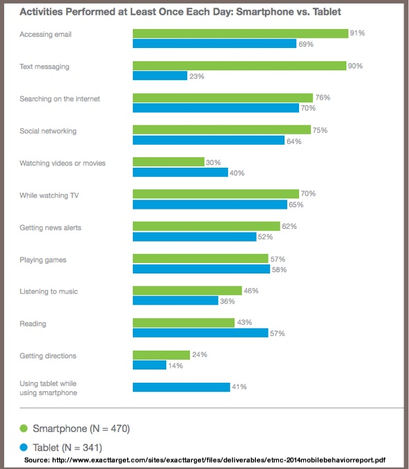 Mobile-Smartphone-Tablet-Daily Activity-2014-Exact Target-1
