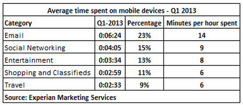 Mobile-US-Time_Spent_On_Mobile_Device