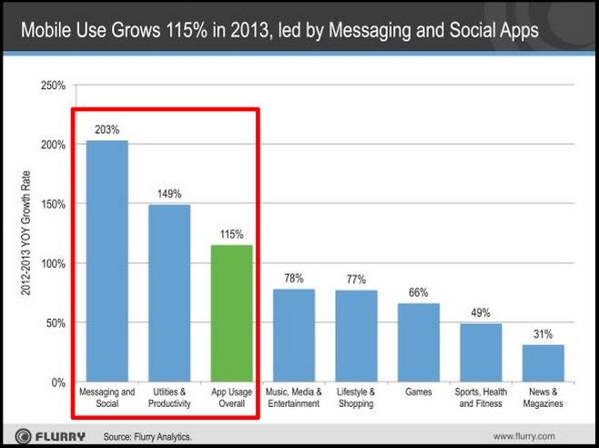 2014 Mobile Data-Mobile usage increases-2013