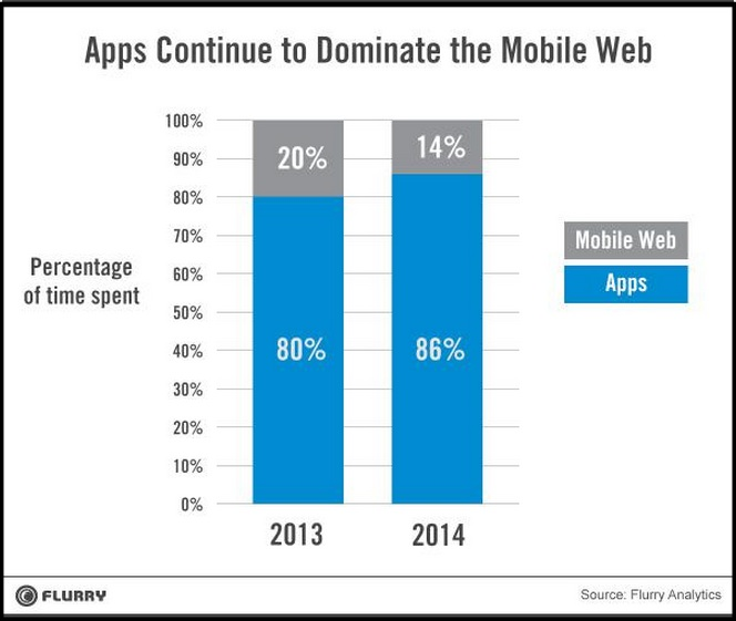 2014 Mobile Data-Mobile Web vs Apps