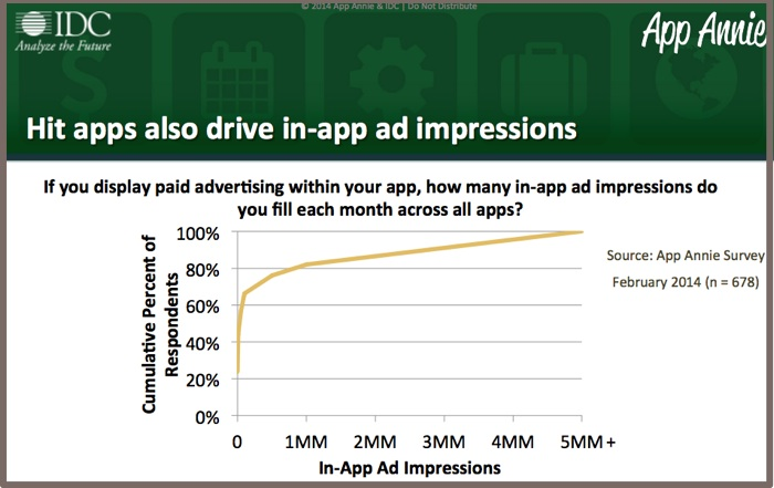 Mobile app advertising improves with usage