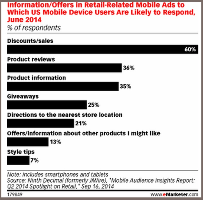 Mobile purchase incentive-2014-eMarketer