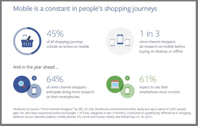 Mobile shopper's journey - Research data