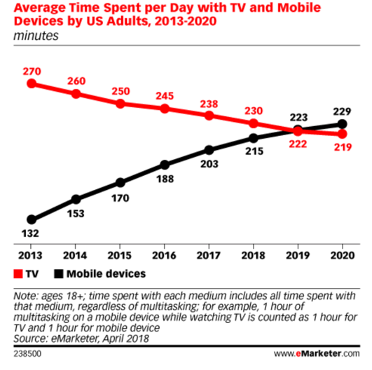 Average time spent per day with TV and mobile devices US Adults