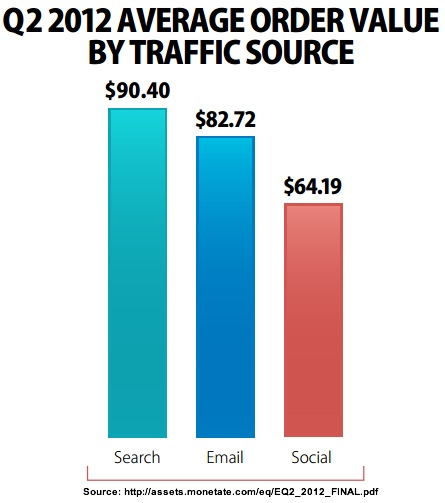 Social media average order size is $64  less than search and email