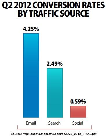 Social media conversion rate 0.6%