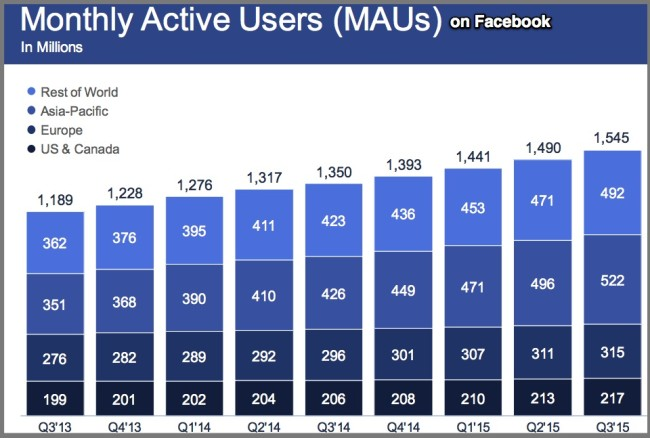 Monthly Active Facebook Users by Geography-3Q2015 Chart