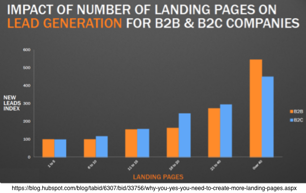 Impact of Lading Pages on Lead Generation