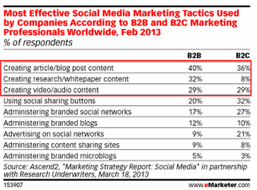 Most Effective Social Media Tactic  - eMarketer