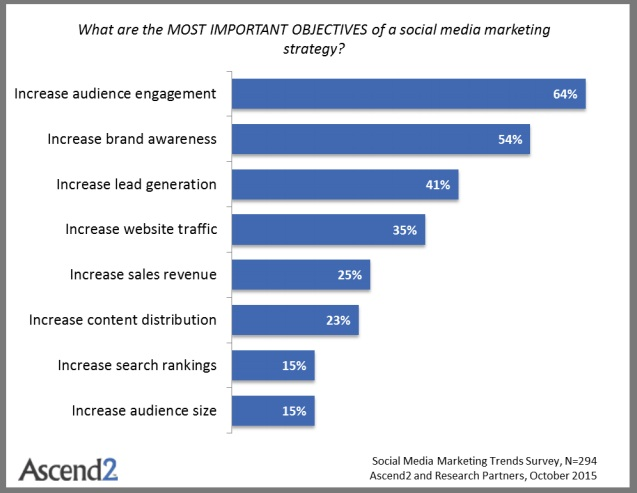 Top Social Media Marketing Goals in 2015 (Chart)