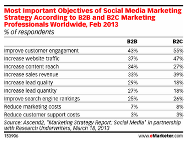 Most Important Social Media Objectives -eMarketer