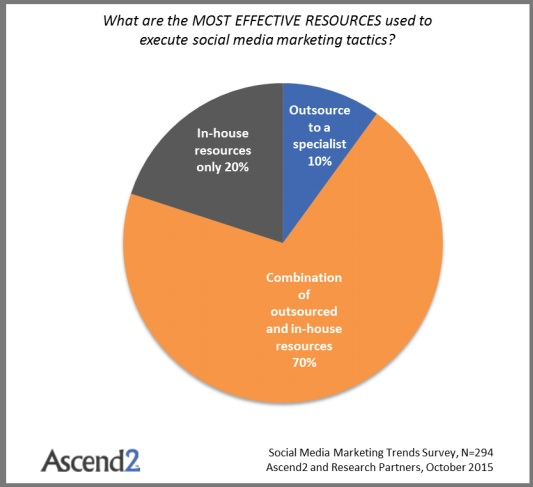 Most US marketers use a mix of in-house and external resources for social media (Chart)