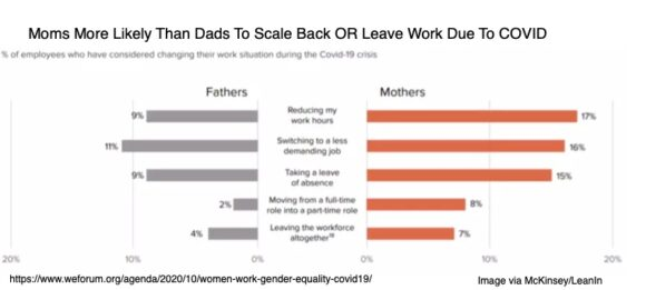 Moms More Likely Than Dads to Scale Back
