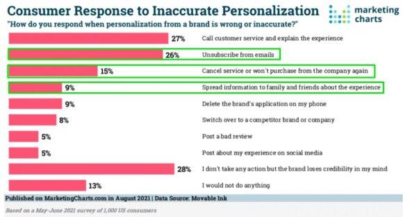 Consumer response to inaccurate personalization