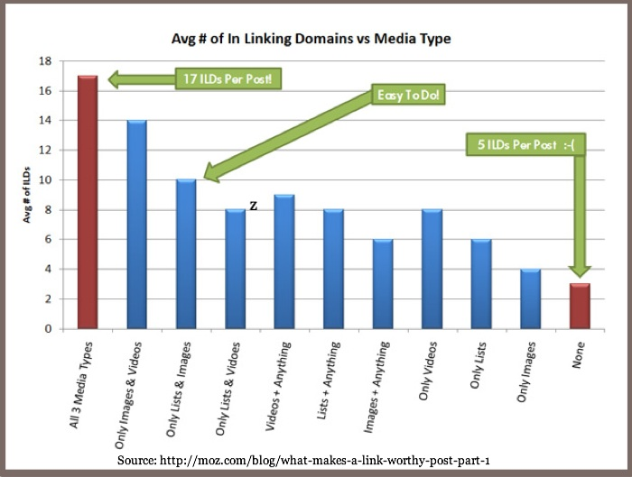 easy blogging fixes - content