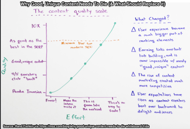 Content Quality Chart- Rand Fishkin-Moz Whiteboard Friday