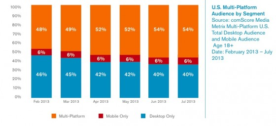 US smartphone tablet PC use comscore 2013