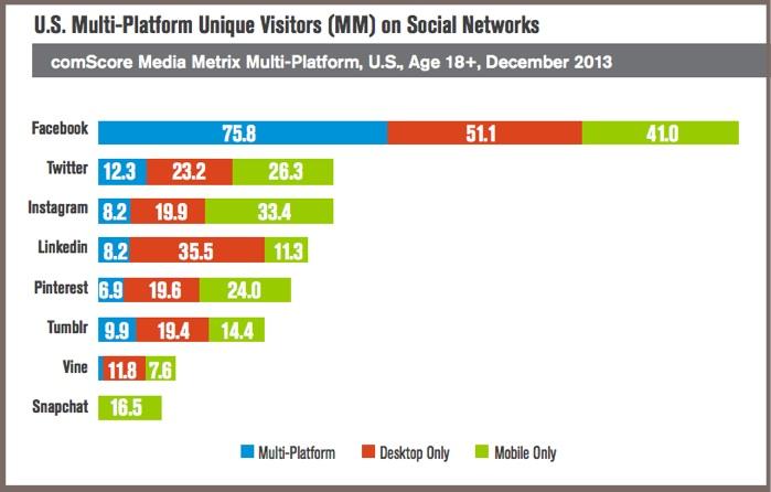 Multi-Platform Social Media-US-comScore-2014